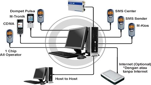 Server Pulsa Elektrik